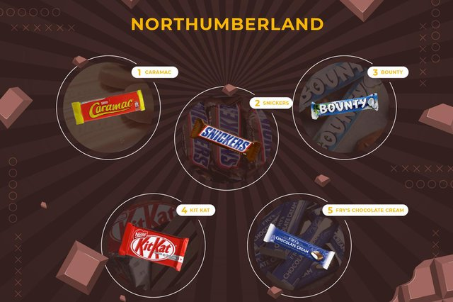 Do you agree with Northumberland's favourite chocolate bars?